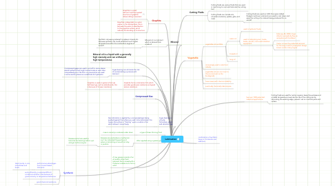 Mind Map: Lubrication