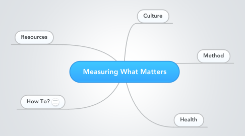 Mind Map: Measuring What Matters