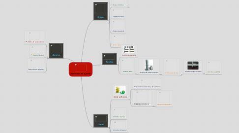 Mind Map: Elementos de sujeción