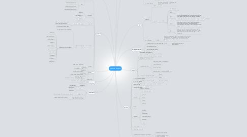 Mind Map: проект талант