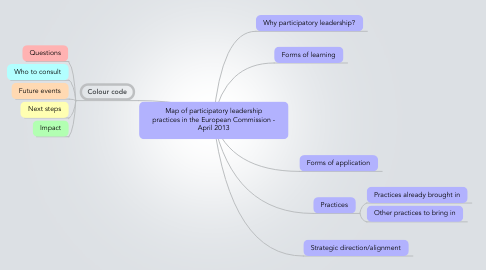 Mind Map: Map of participatory leadership practices in the European Commission - April 2013