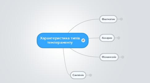 Mind Map: Характеристика типів темпераменту