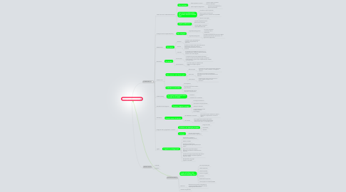 Mind Map: Strategie didattiche on line