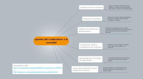 Mind Map: aportes del conductismo a la sociedad