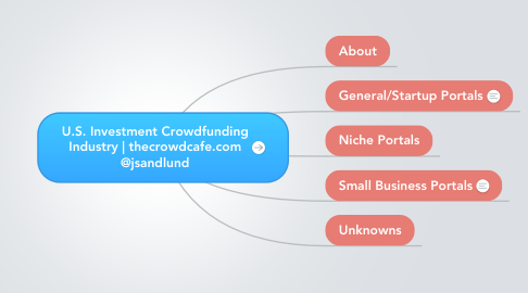 Mind Map: U.S. Investment Crowdfunding Industry | thecrowdcafe.com @jsandlund