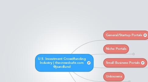 Mind Map: U.S. Investment CrowdfundingIndustry | thecrowdcafe.com@jsandlund