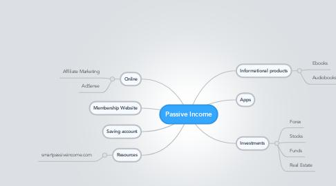 Mind Map: Passive Income
