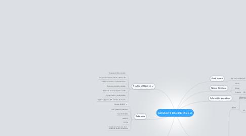 Mind Map: EDUCATT DSU@E FASE 2