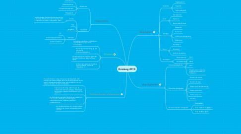 Mind Map: Kroning 2013
