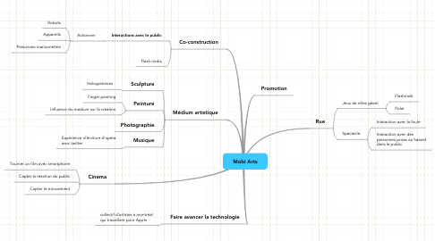 Mind Map: Mobi Arts