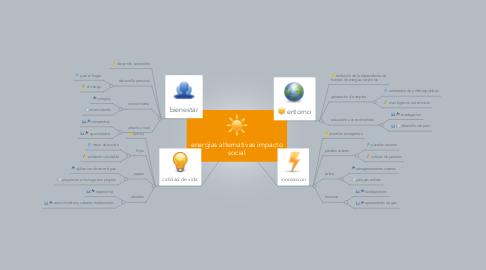 Mind Map: energias alternativas impacto social