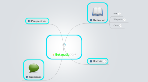 Mind Map: Eutanasia