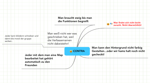Mind Map: CONTRA