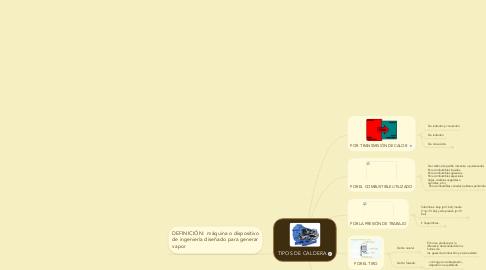 Mind Map: TIPOS DE CALDERA