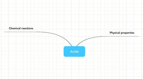 Mind Map: Acids