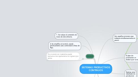 Mind Map: SISTEMAS PRODUCTIVOS CONTINUOS