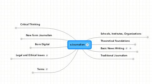 Mind Map: eJournalism