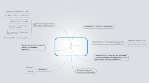 Mind Map: The Contract of Employment