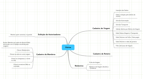 Mind Map: Diárias