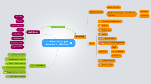 Mind Map: 1. Ideale Schüler, gute Sprachlehrer, Motivation