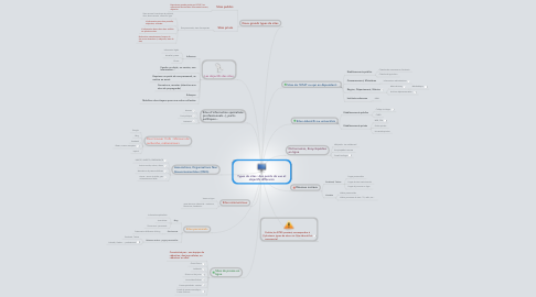 Mind Map: Types de sites : des points de vue et objectifs différents
