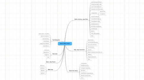 Mind Map: Library Web Current