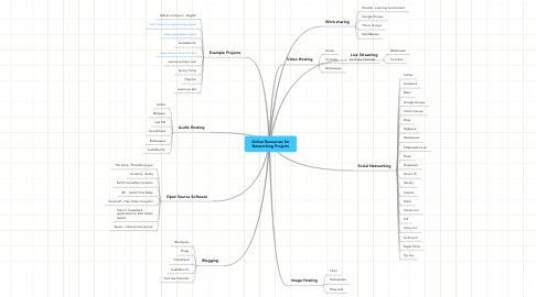 Mind Map: Online Resources for Networking Projects