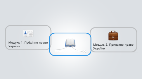 Mind Map: ПРАВОЗНАВСТВО
