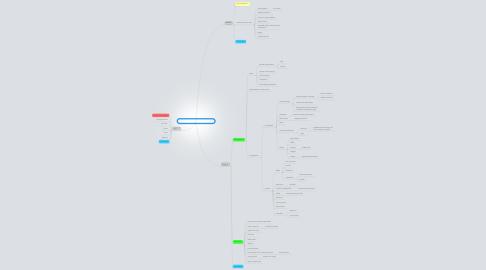 Mind Map: Considering alternatives Session 3
