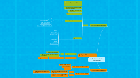 Mind Map: 4. Das kommunikative Sprachlehren