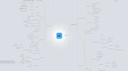 Mind Map: Anne Marie