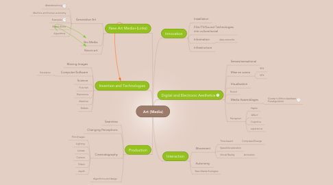 Mind Map: Art (Media)