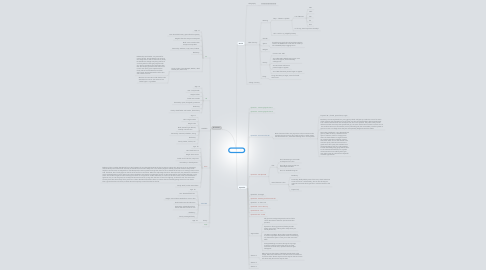 Mind Map: Harnesse