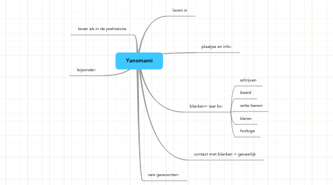 Mind Map: Yanomami