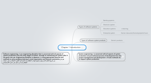 Mind Map: Chapter 1 Introduction