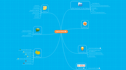 Mind Map: Agile for Defense