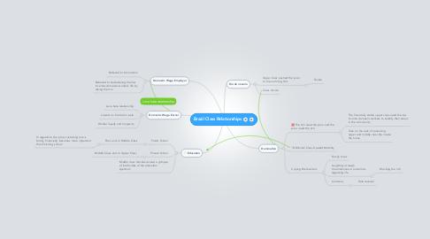 Mind Map: Brazil Class Relationships