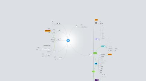 Mind Map: 沙漏