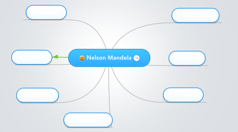 Mind Map: Nelson Mandela