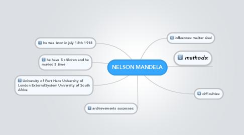 Mind Map: NELSON MANDELA