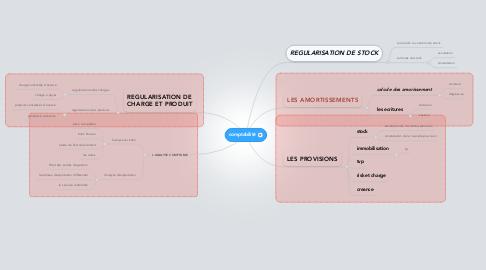 Mind Map: comptabilité