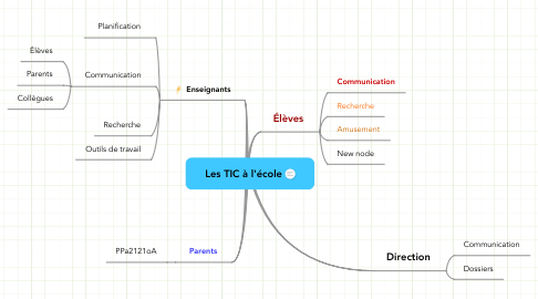Mind Map: Les TIC à l
