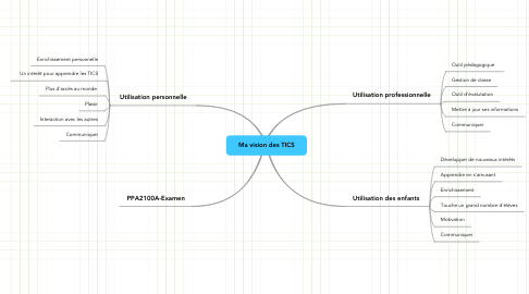 Mind Map: Ma vision des TICS