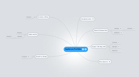 Mind Map: Sophmore Portfolio