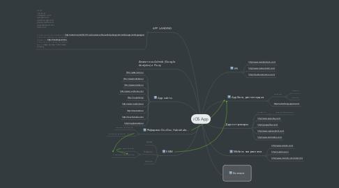 Mind Map: iOS App