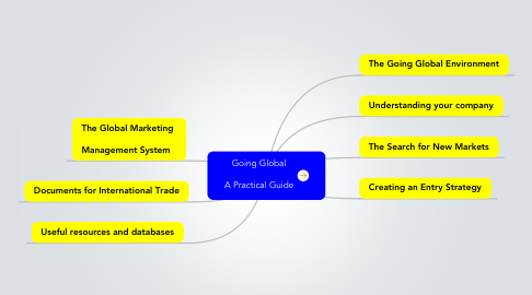Mind Map: Going Global  A Practical Guide