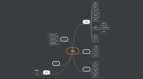 Mind Map: 小说