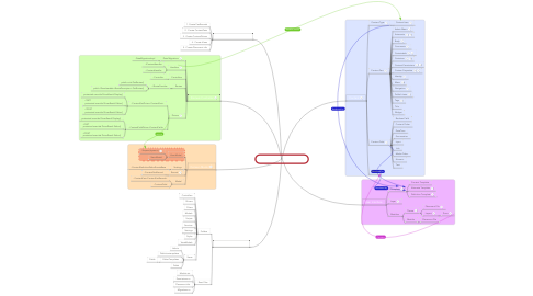 Mind Map: Orchard CMS Development