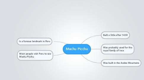 Mind Map: Machu Picchu