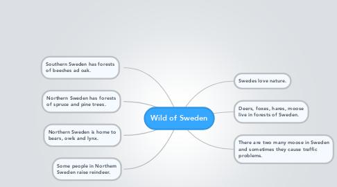 Mind Map: Wild of Sweden